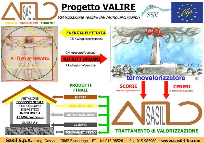 Sasil Srl Progetto Valire
